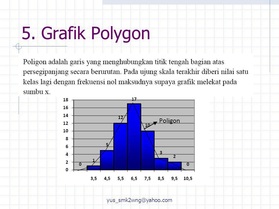 5. Grafik Polygon yus_smk2wng@yahoo.com
