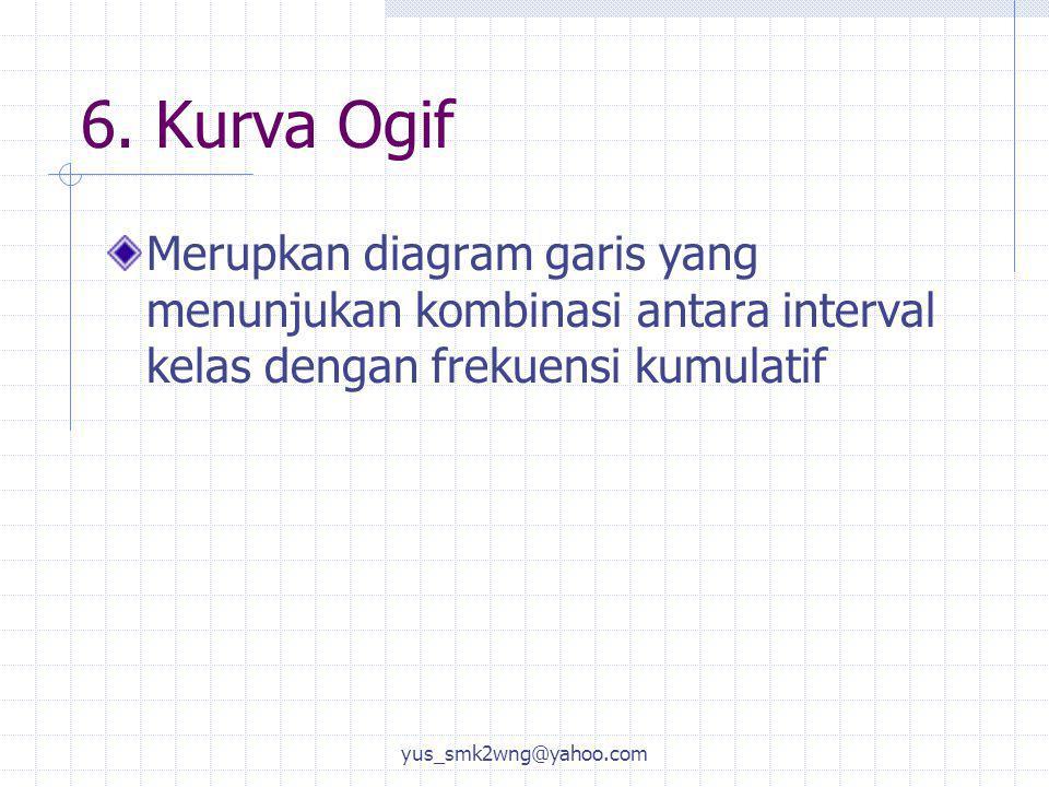 6. Kurva Ogif Merupkan diagram garis yang menunjukan kombinasi antara interval kelas dengan frekuensi kumulatif yus_smk2wng@yahoo.com