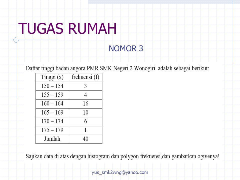 TUGAS RUMAH yus_smk2wng@yahoo.com NOMOR 3