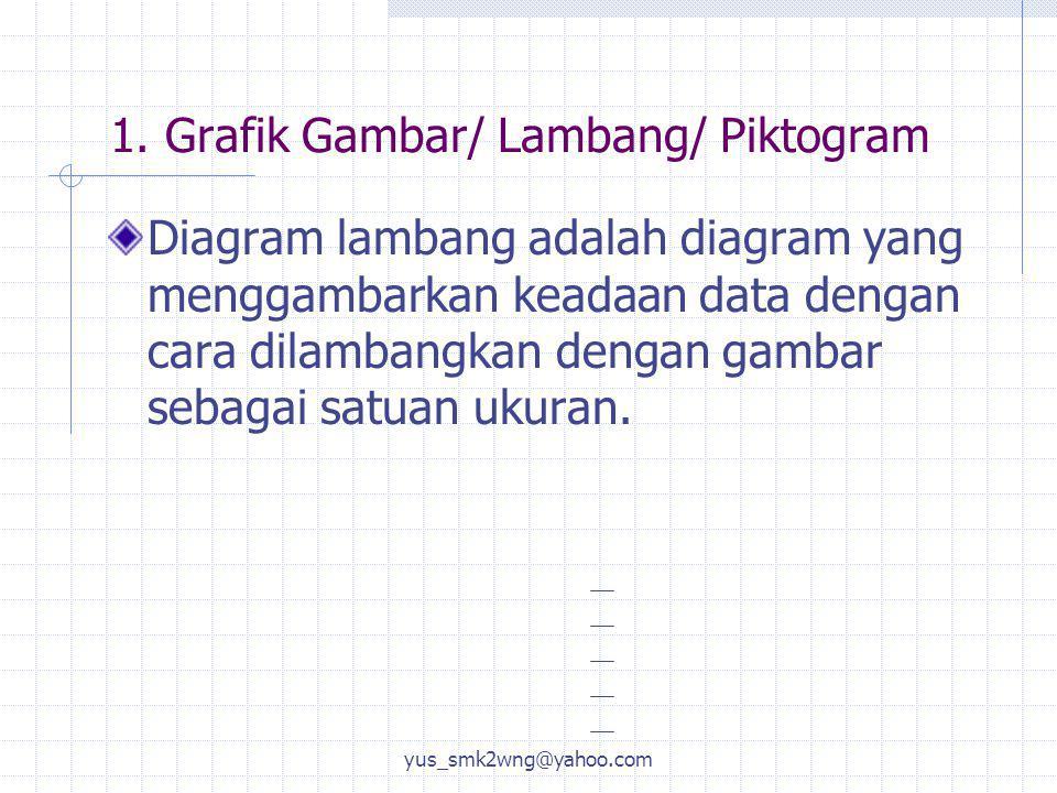 1. Grafik Gambar/ Lambang/ Piktogram Diagram lambang adalah diagram yang menggambarkan keadaan data dengan cara dilambangkan dengan gambar sebagai sat