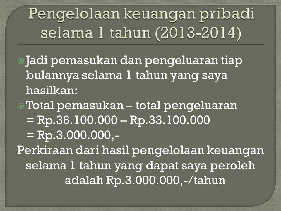  Jadi pemasukan dan pengeluaran tiap bulannya selama 1 tahun yang saya hasilkan:  Total pemasukan – total pengeluaran = Rp.36.100.000 – Rp.33.100.000 = Rp.3.000.000,- Perkiraan dari hasil pengelolaan keuangan selama 1 tahun yang dapat saya peroleh adalah Rp.3.000.000,-/tahun