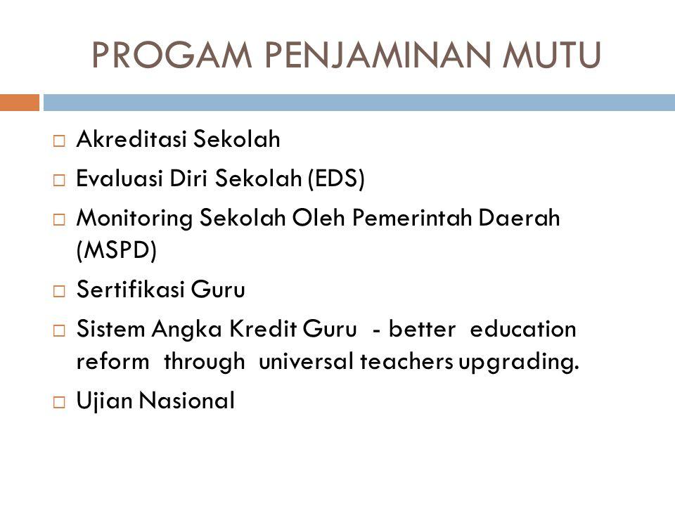 PROGAM PENJAMINAN MUTU  Akreditasi Sekolah  Evaluasi Diri Sekolah (EDS)  Monitoring Sekolah Oleh Pemerintah Daerah (MSPD)  Sertifikasi Guru  Sist