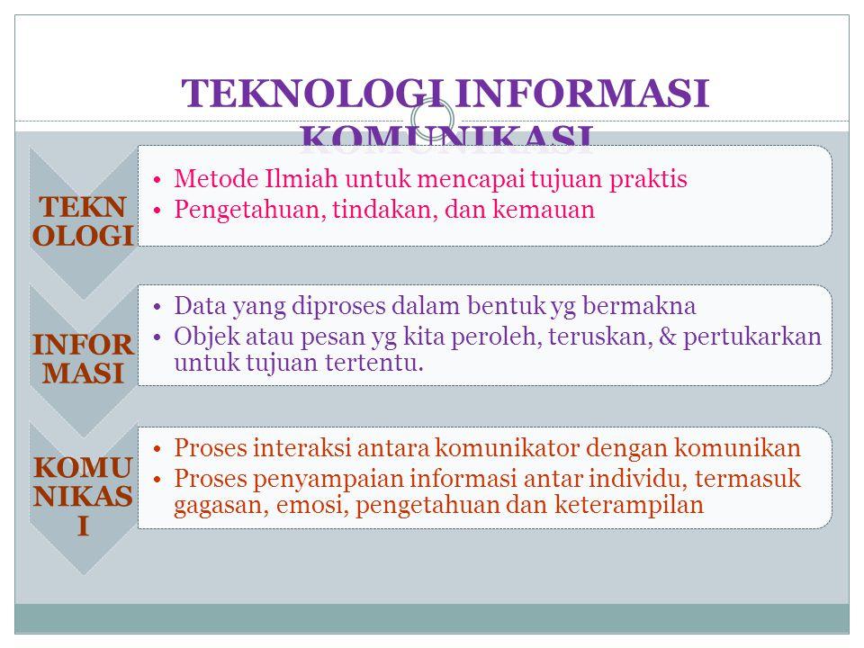 3.Pembelajaran secara individu 1.