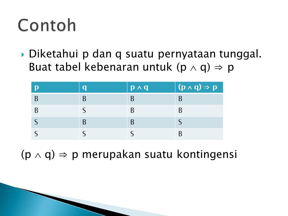  Diketahui p dan q suatu pernyataan tunggal. Buat tabel kebenaran untuk (p  q) ⇒ p (p  q) ⇒ p merupakan suatu kontingensi pqp  q(p  q) ⇒ p BBBB B