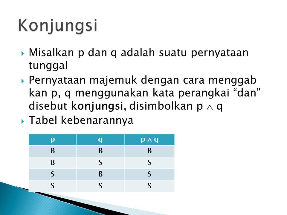  Misalkan p dan q adalah suatu pernyataan tunggal  Pernyataan majemuk dengan cara menggab kan p, q menggunakan kata perangkai atau disebut disjungsi, disimbolkan p  q  Tabel kebenarannya pqp  q BBB BSB SBB SSS