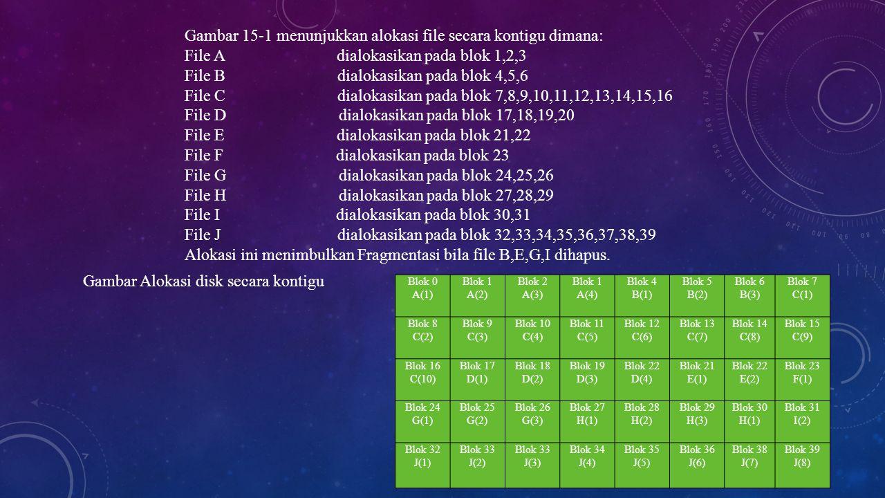 Gambar 15-1 menunjukkan alokasi file secara kontigu dimana: File A dialokasikan pada blok 1,2,3 File B dialokasikan pada blok 4,5,6 File C dialokasika
