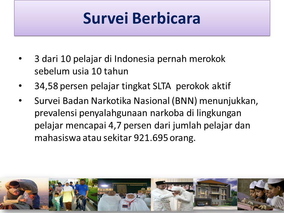 3 dari 10 pelajar di Indonesia pernah merokok sebelum usia 10 tahun 34,58 persen pelajar tingkat SLTA perokok aktif Survei Badan Narkotika Nasional (B