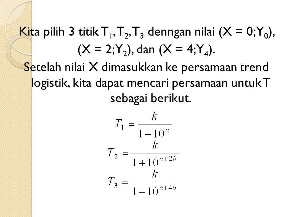 Kita pilih 3 titik T 1, T 2, T 3 denngan nilai (X = 0;Y 0 ), (X = 2; Y 2 ), dan (X = 4; Y 4 ).