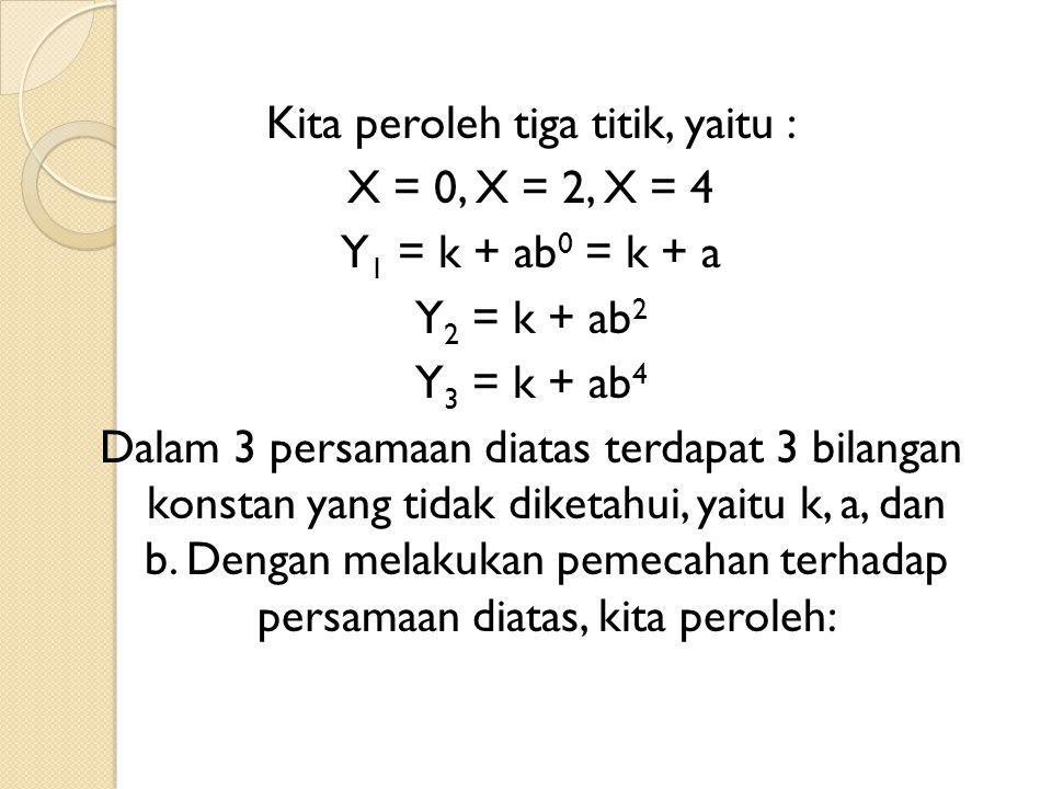 Kita peroleh tiga titik, yaitu : X = 0, X = 2, X = 4 Y 1 = k + ab 0 = k + a Y 2 = k + ab 2 Y 3 = k + ab 4 Dalam 3 persamaan diatas terdapat 3 bilangan konstan yang tidak diketahui, yaitu k, a, dan b.