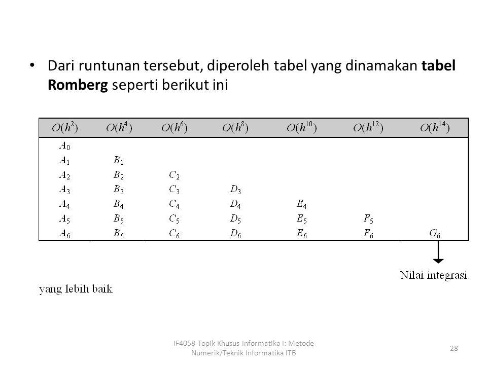 Dari runtunan tersebut, diperoleh tabel yang dinamakan tabel Romberg seperti berikut ini IF4058 Topik Khusus Informatika I: Metode Numerik/Teknik Informatika ITB 28