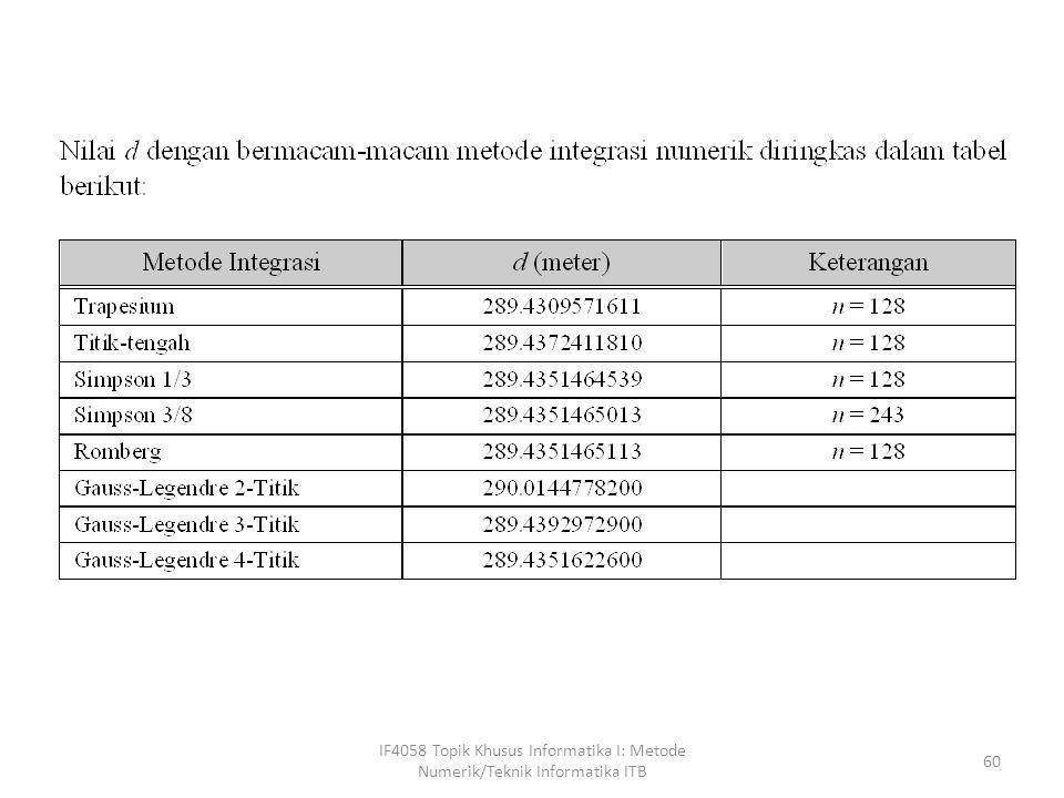 IF4058 Topik Khusus Informatika I: Metode Numerik/Teknik Informatika ITB 60