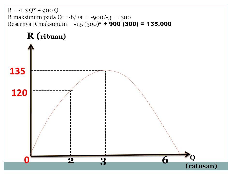 R = -1,5 Q ² + 900 Q R maksimum pada Q = -b/2a = -900/-3 = 300 Besarnya R maksimum = -1,5 (300) ² + 900 (300) = 135.000 Q (ratusan) 0 120 R ( ribuan)