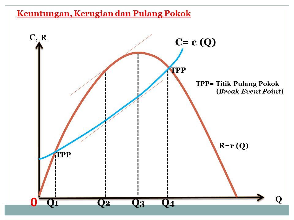 Keuntungan, Kerugian dan Pulang Pokok Q 0 C, R Q3Q3 Q2Q2 Q1Q1 Q4Q4 C= c (Q) TPP R=r (Q) TPP= Titik Pulang Pokok (Break Event Point)