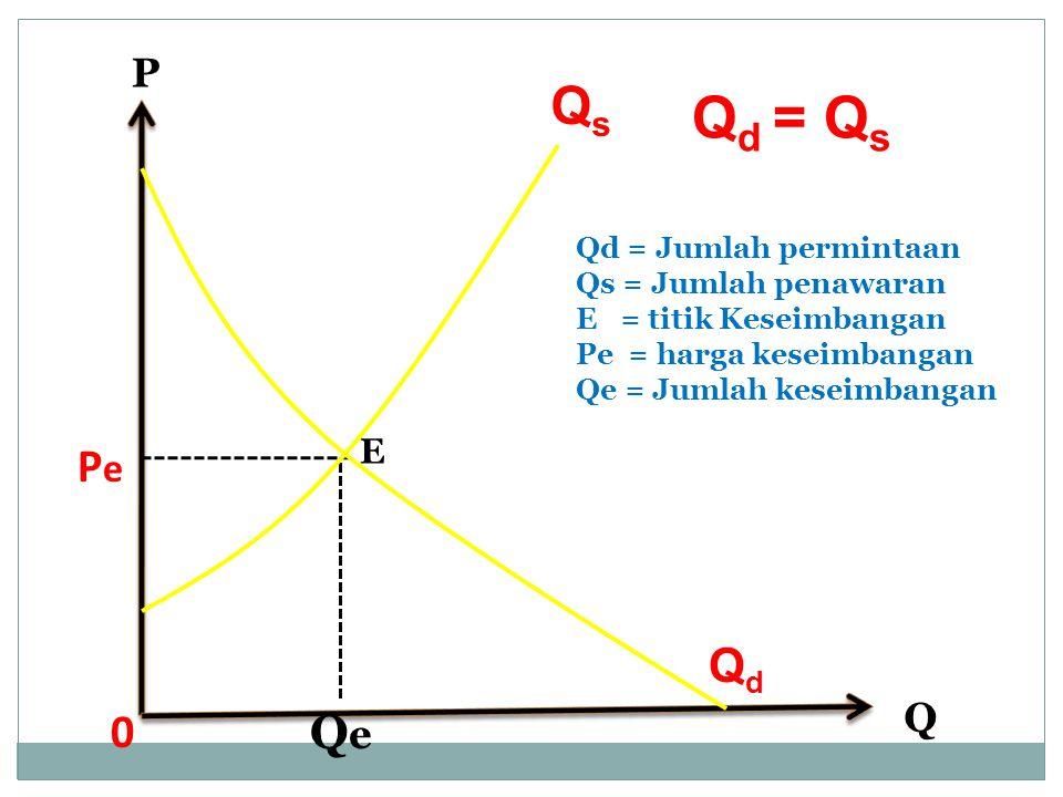 Q 0 PePe E P QeQe Q d = Q s QdQd QsQs Qd = Jumlah permintaan Qs = Jumlah penawaran E = titik Keseimbangan Pe = harga keseimbangan Qe = Jumlah keseimba