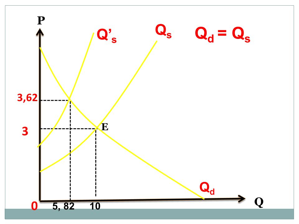 Q 0 3 E P 10 Q d = Q s QdQd QsQs 3,62 5, 82 Q' s