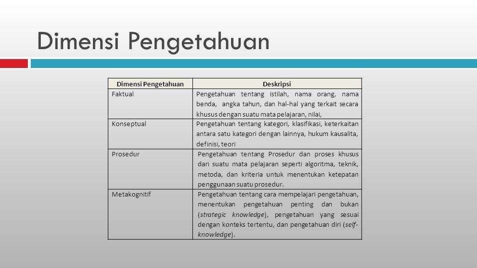 Dimensi Pengetahuan Deskripsi Faktual Pengetahuan tentang istilah, nama orang, nama benda, angka tahun, dan hal-hal yang terkait secara khusus dengan suatu mata pelajaran, nilai, Konseptual Pengetahuan tentang kategori, klasifikasi, keterkaitan antara satu kategori dengan lainnya, hukum kausalita, definisi, teori Prosedur Pengetahuan tentang Prosedur dan proses khusus dari suatu mata pelajaran seperti algoritma, teknik, metoda, dan kriteria untuk menentukan ketepatan penggunaan suatu prosedur.