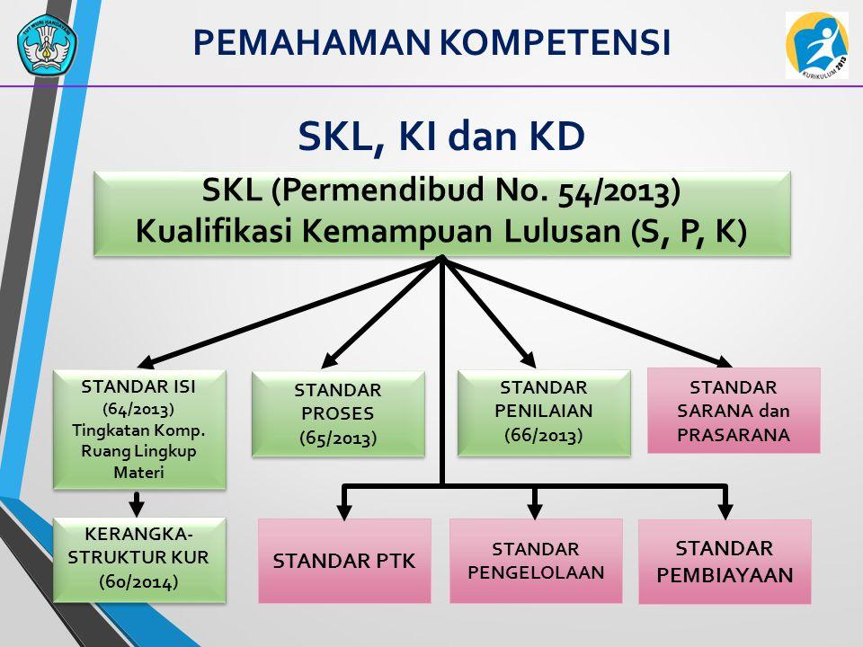 SKL, KI dan KD SKL (Permendibud No. 54/2013) Kualifikasi Kemampuan Lulusan (S, P, K) SKL (Permendibud No. 54/2013) Kualifikasi Kemampuan Lulusan (S, P
