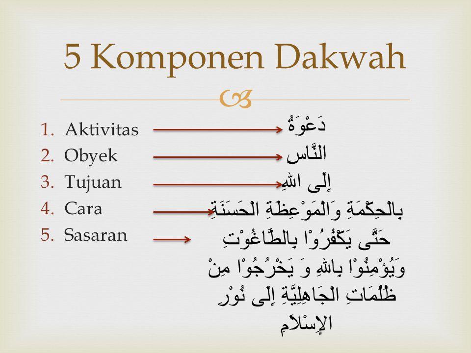  1.Aktivitas 2.Obyek 3.Tujuan 4.Cara 5.Sasaran 5 Komponen Dakwah دَعْوَةُ النَّاسِ إِلَى اللهِ بِالْحِكْمَةِ وَالْمَوْعِظَةِ الْحَسَنَةِ حَتَّى يَكْف