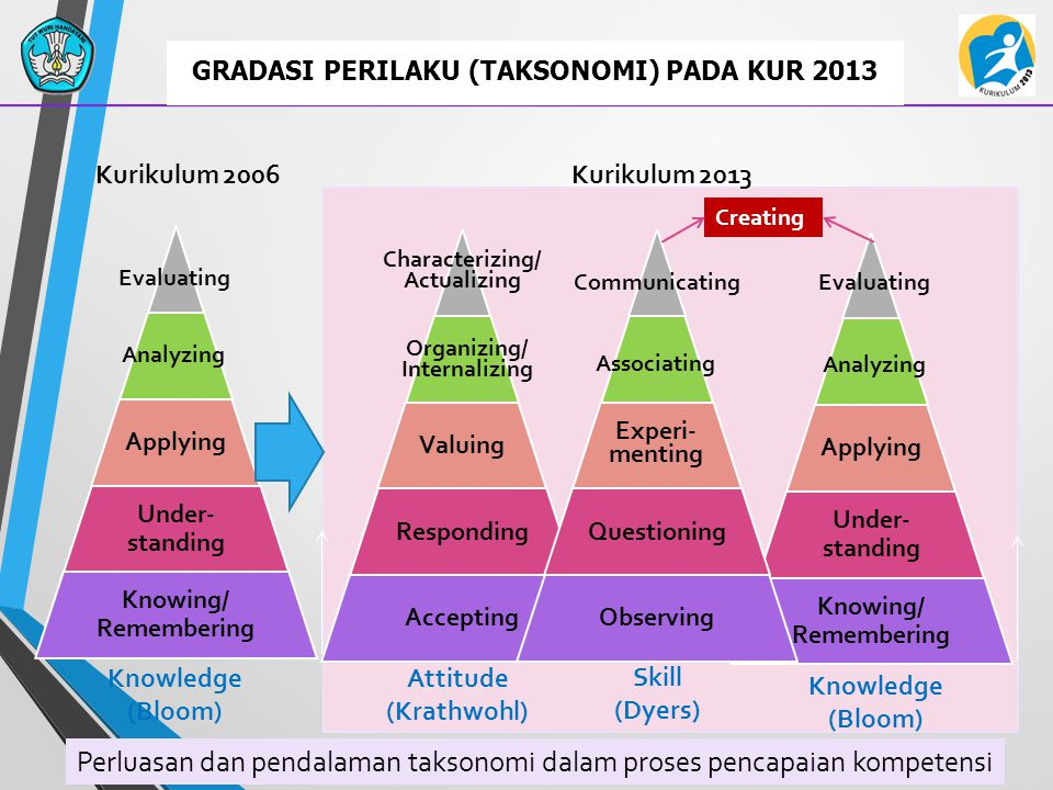 GRADASI PERILAKU (TAKSONOMI) PADA KUR 2013 Analyzing Evaluating Organizing/ Internalizing Characterizing/ Actualizing Associating Communicating Knowle