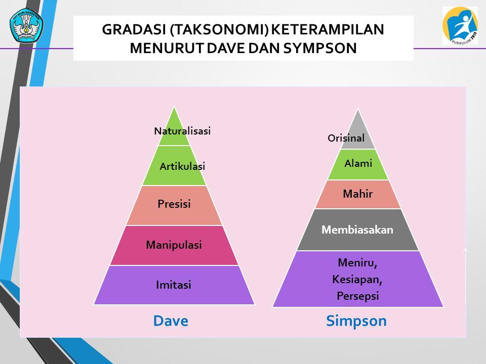 GRADASI (TAKSONOMI) KETERAMPILAN MENURUT DAVE DAN SYMPSON Alami SimpsonDave Naturalisasi Artikulasi Orisinal