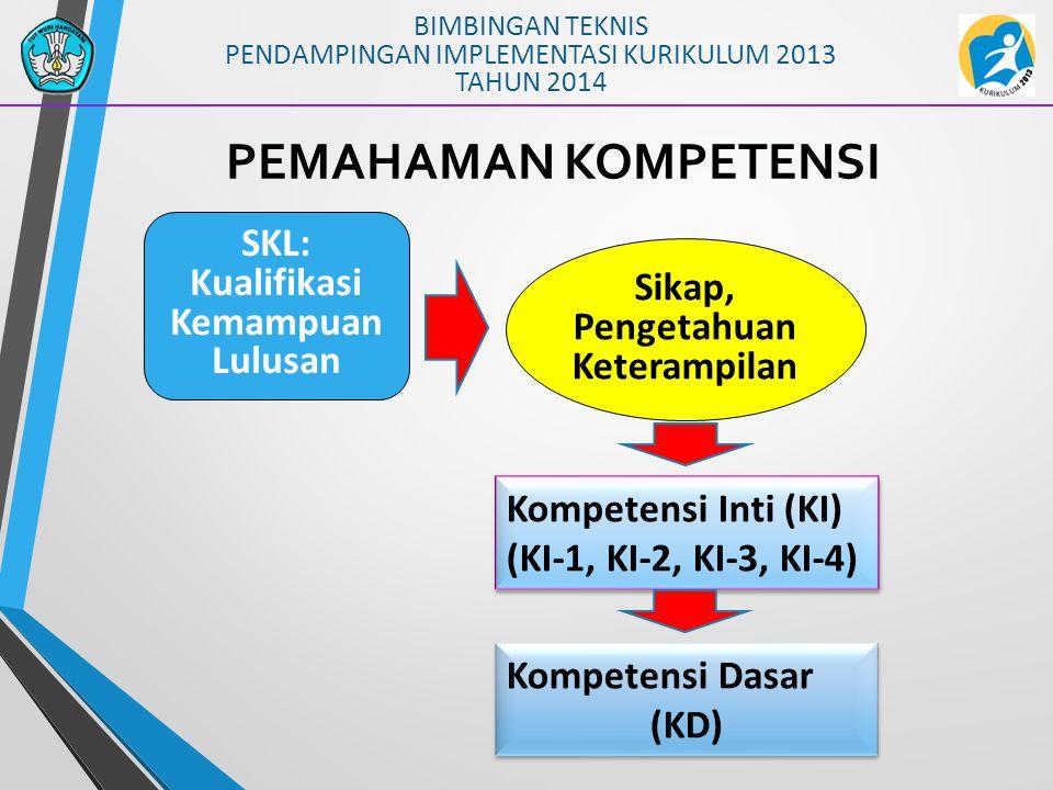 BIMBINGAN TEKNIS PENDAMPINGAN IMPLEMENTASI KURIKULUM 2013 TAHUN 2014 PEMAHAMAN KOMPETENSI Sikap, Pengetahuan Keterampilan SKL: Kualifikasi Kemampuan L