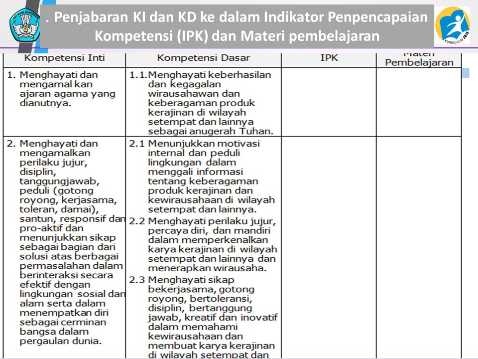 . Penjabaran KI dan KD ke dalam Indikator Penpencapaian Kompetensi (IPK) dan Materi pembelajaran 33