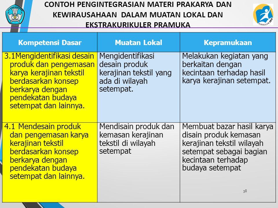 38 CONTOH PENGINTEGRASIAN MATERI PRAKARYA DAN KEWIRAUSAHAAN DALAM MUATAN LOKAL DAN EKSTRAKURIKULER PRAMUKA Kompetensi DasarMuatan LokalKepramukaan 3.1