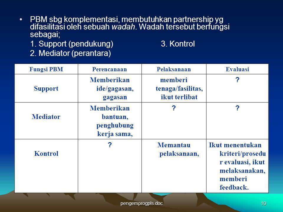 pengemprogpls.doc10 PBM sbg komplementasi, membutuhkan partnership yg difasilitasi oleh sebuah wadah. Wadah tersebut berfungsi sebagai; 1. Support (pe