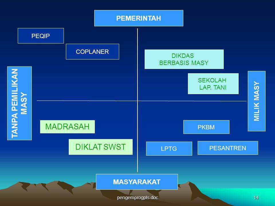 pengemprogpls.doc14 PEMERINTAH TANPA PEMILIKAN MASY MASYARAKAT MILIK MASY MADRASAH DIKLAT SWST LPTG PESANTREN PKBM PEQIP COPLANER DIKDAS BERBASIS MASY
