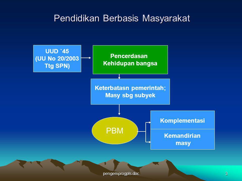 pengemprogpls.doc3 Pendidikan Berbasis Masyarakat UUD `45 (UU No 20/2003 Ttg SPN) Keterbatasn pemerintah; Masy sbg subyek Pencerdasan Kehidupan bangsa
