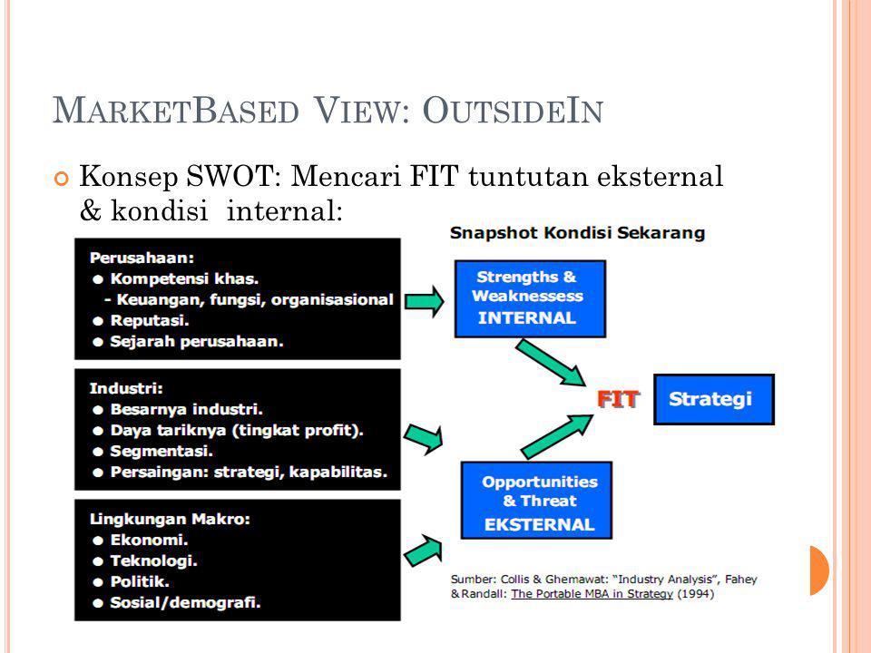 M ARKET B ASED V IEW : O UTSIDE I N Konsep SWOT: Mencari FIT tuntutan eksternal & kondisiinternal: