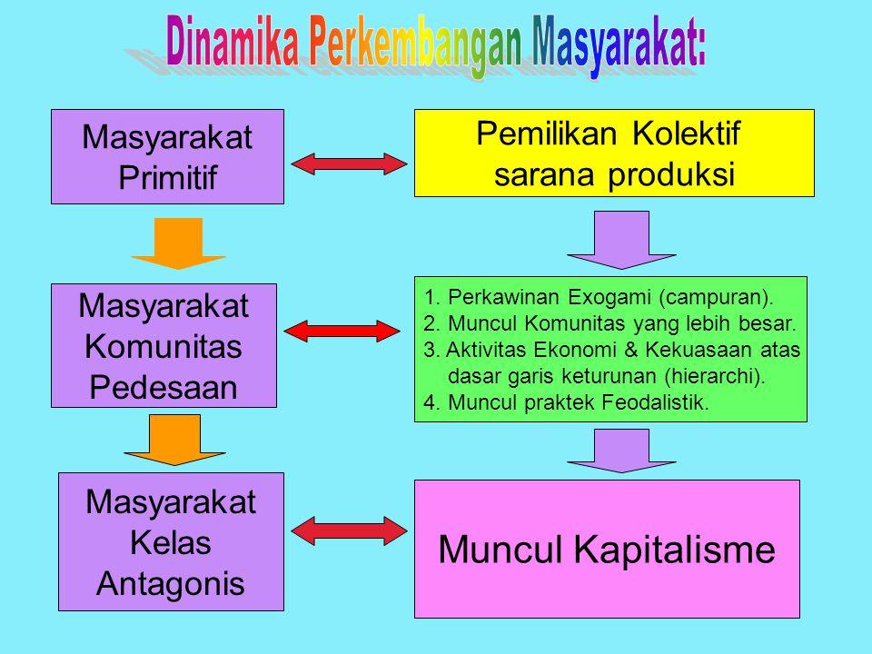 Masyarakat Primitif Masyarakat Komunitas Pedesaan Masyarakat Kelas Antagonis Muncul Kapitalisme 1. Perkawinan Exogami (campuran). 2. Muncul Komunitas
