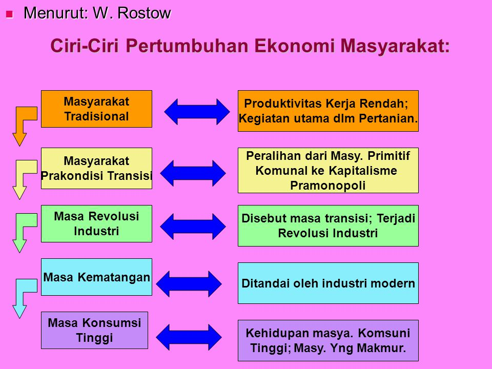 Menurut: W. Rostow Menurut: W. Rostow Masyarakat Tradisional Masyarakat Prakondisi Transisi Masa Revolusi Industri Masa Kematangan Kehidupan masya. Ko
