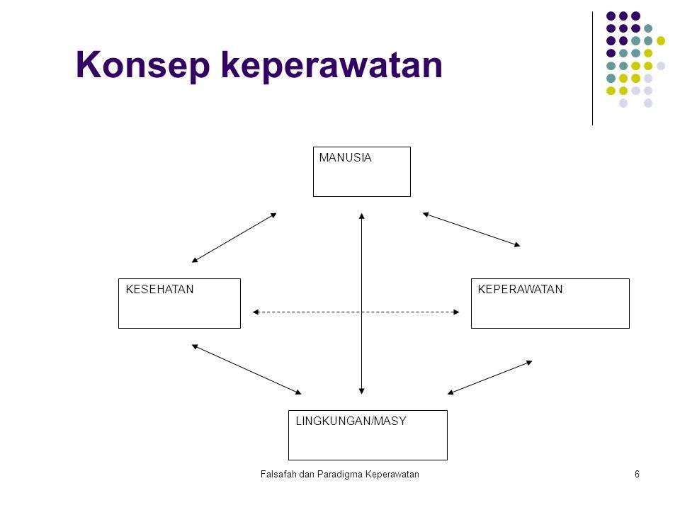 Falsafah dan Paradigma Keperawatan6 MANUSIA KESEHATANKEPERAWATAN LINGKUNGAN/MASY Konsep keperawatan
