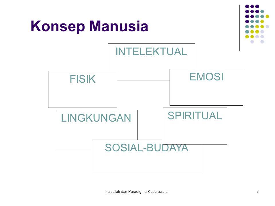 Falsafah dan Paradigma Keperawatan9 Individu sebagai klien Individu adalah anggota keluarga yang unik sebagai kesatuan utuh dari aspek biologi, psikologi, social dan spiritual.