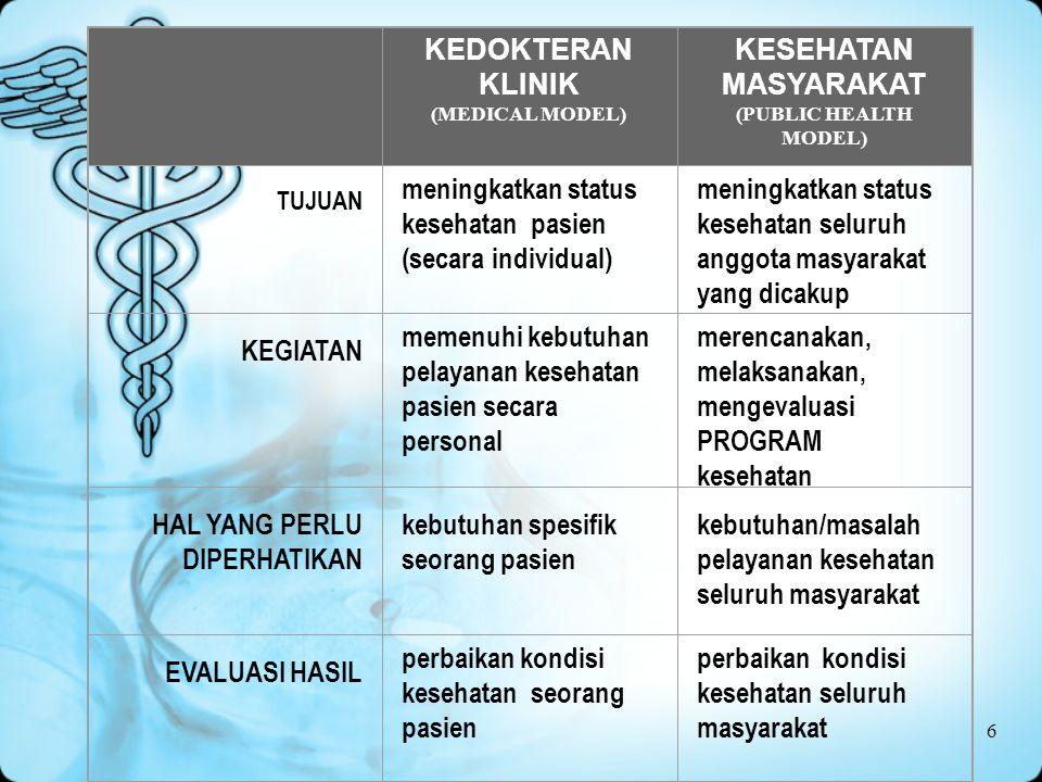 6 KEDOKTERAN KLINIK (MEDICAL MODEL) KESEHATAN MASYARAKAT (PUBLIC HEALTH MODEL) TUJUAN meningkatkan status kesehatan pasien (secara individual) meningkatkan status kesehatan seluruh anggota masyarakat yang dicakup KEGIATAN memenuhi kebutuhan pelayanan kesehatan pasien secara personal merencanakan, melaksanakan, mengevaluasi PROGRAM kesehatan HAL YANG PERLU DIPERHATIKAN kebutuhan spesifik seorang pasien kebutuhan/masalah pelayanan kesehatan seluruh masyarakat EVALUASI HASIL perbaikan kondisi kesehatan seorang pasien perbaikan kondisi kesehatan seluruh masyarakat