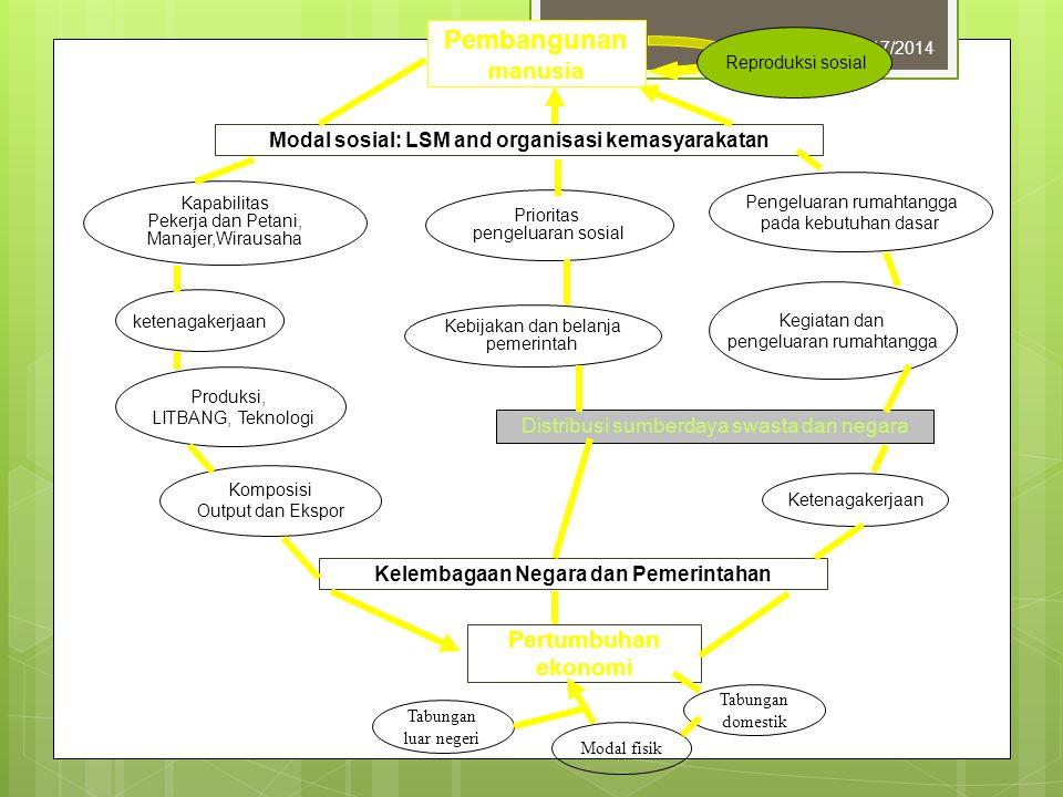 12/17/20146 Pembangunan manusia Pertumbuhan ekonomi Modal sosial: LSM and organisasi kemasyarakatan Kapabilitas Pekerja dan Petani, Manajer,Wirausaha