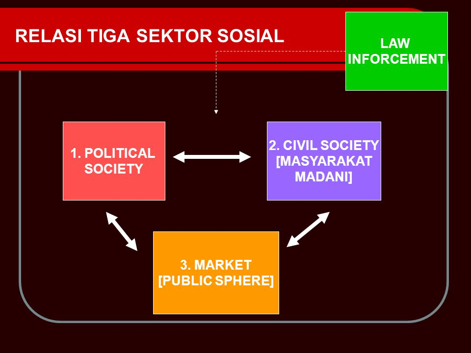 RELASI TIGA SEKTOR SOSIAL 1. POLITICAL SOCIETY 2. CIVIL SOCIETY [MASYARAKAT MADANI] 3. MARKET [PUBLIC SPHERE] LAW INFORCEMENT