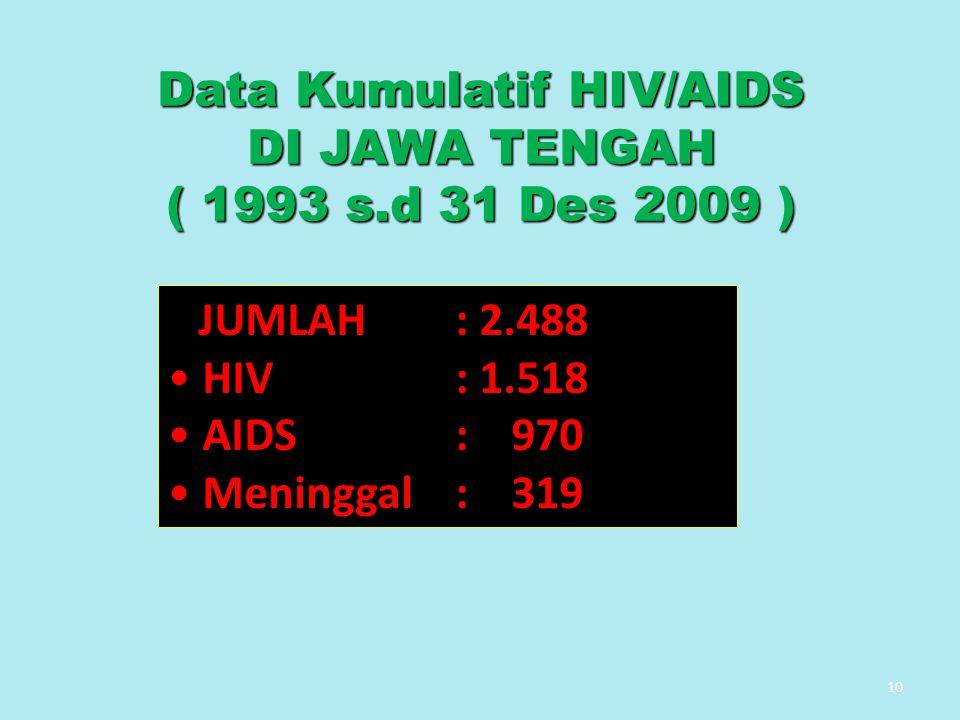 10 Data Kumulatif HIV/AIDS DI JAWA TENGAH ( 1993 s.d 31 Des 2009 ) JUMLAH: 2.488 HIV: 1.518 AIDS: 970 Meninggal: 319