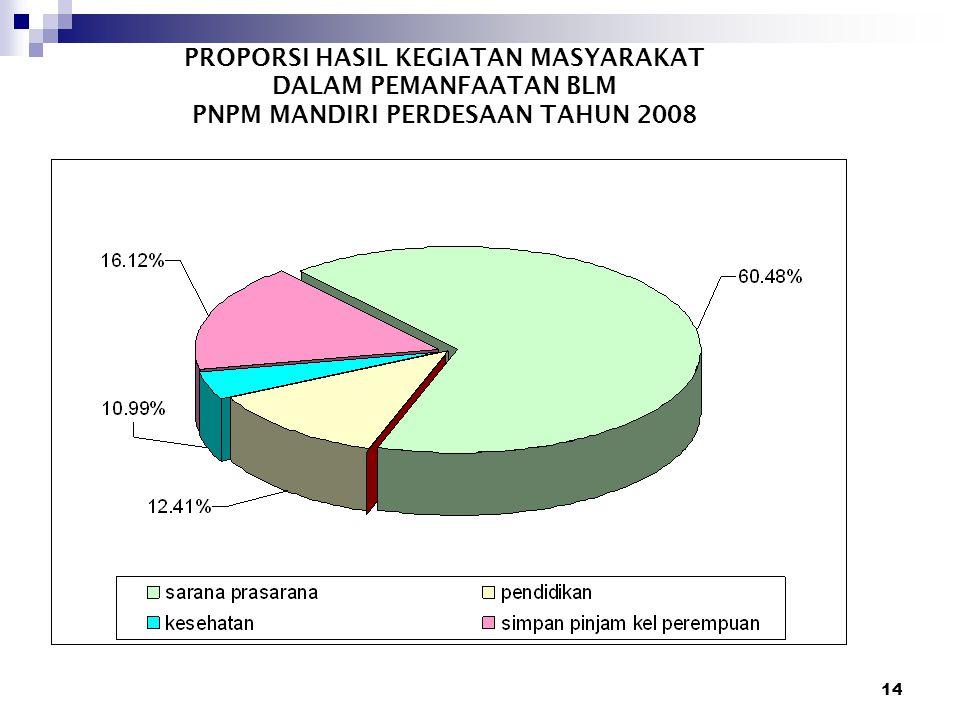 14 PROPORSI HASIL KEGIATAN MASYARAKAT DALAM PEMANFAATAN BLM PNPM MANDIRI PERDESAAN TAHUN 2008
