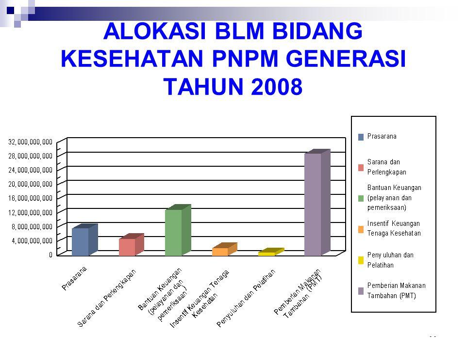 17 ALOKASI BLM BIDANG KESEHATAN PNPM GENERASI TAHUN 2008