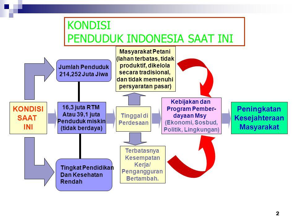 2 KONDISI PENDUDUK INDONESIA SAAT INI Jumlah Penduduk 214,252 Juta Jiwa Tingkat Pendidikan Dan Kesehatan Rendah Masyarakat Petani (lahan terbatas, tid