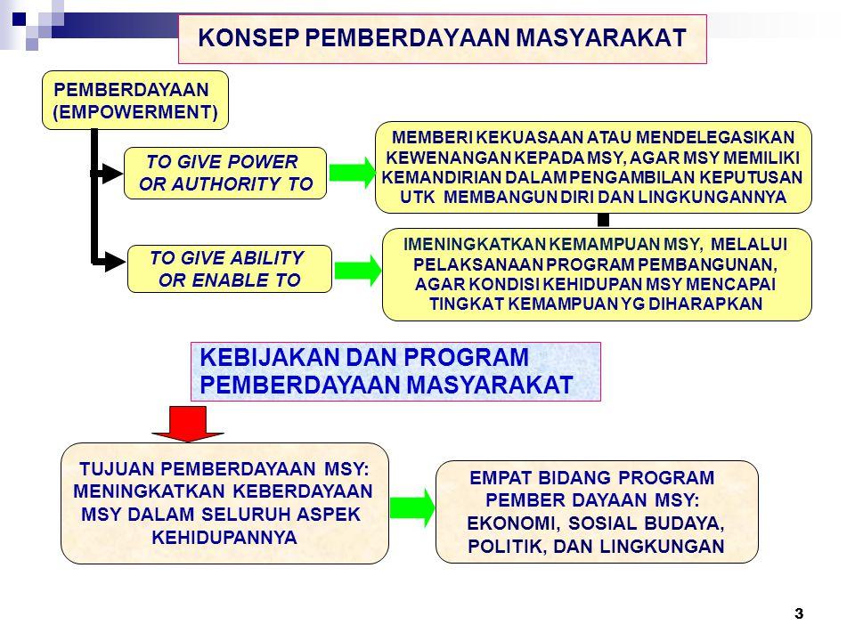 3 KONSEP PEMBERDAYAAN MASYARAKAT PEMBERDAYAAN (EMPOWERMENT) TO GIVE POWER OR AUTHORITY TO TO GIVE ABILITY OR ENABLE TO MEMBERI KEKUASAAN ATAU MENDELEG