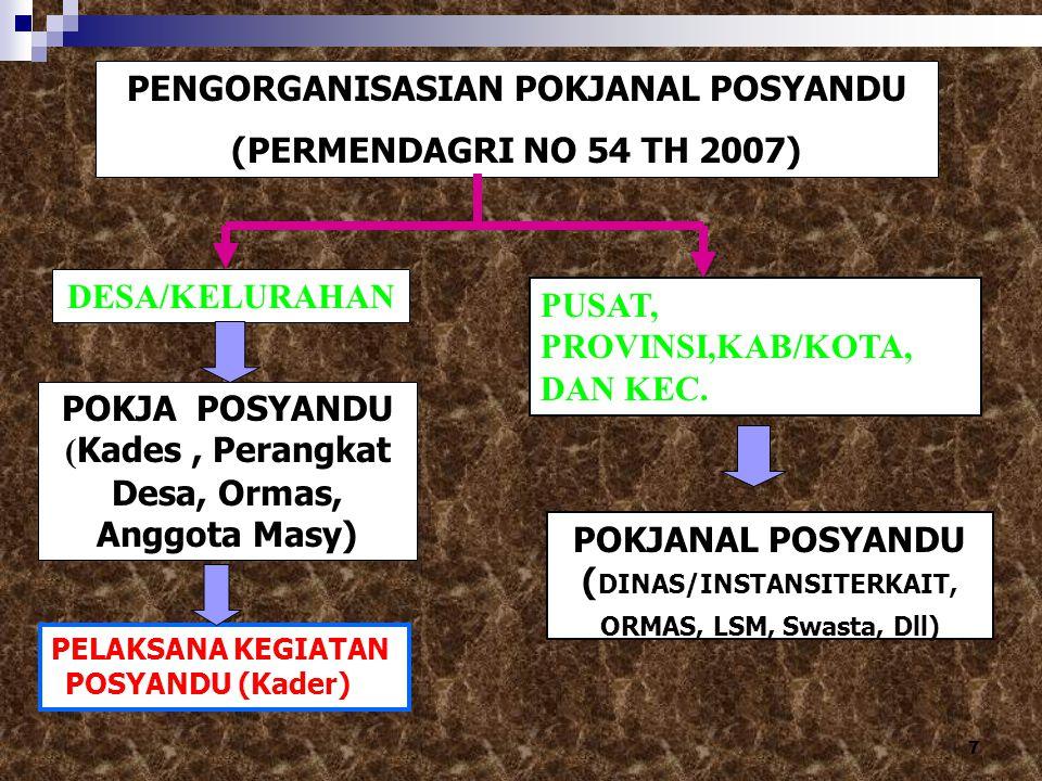 7 PENGORGANISASIAN POKJANAL POSYANDU (PERMENDAGRI NO 54 TH 2007) POKJA POSYANDU ( Kades, Perangkat Desa, Ormas, Anggota Masy) DESA/KELURAHAN PUSAT, PR