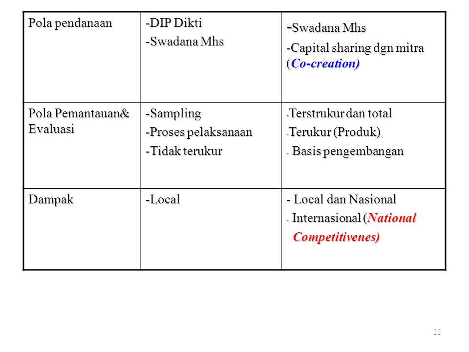 Pola pendanaan -DIP Dikti -Swadana Mhs -Capital sharing dgn mitra (Co-creation) Pola Pemantauan& Evaluasi -Sampling -Proses pelaksanaan -Tidak terukur