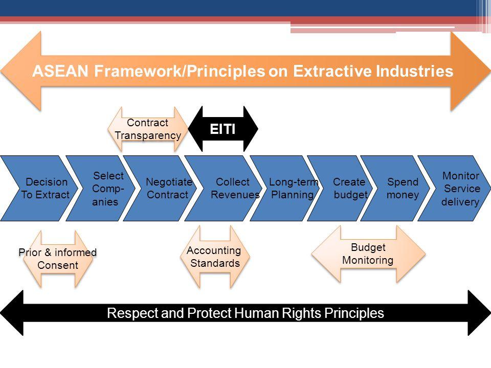 Prior & informed Consent Prior & informed Consent Accounting Standards Accounting Standards Budget Monitoring Budget Monitoring ASEAN Framework/Princi