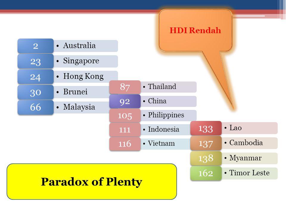 Australia 2 Singapore 23 Hong Kong 24 Brunei 30 Malaysia 66 Thailand 87 China 92 Philippines 105 Indonesia 111 Vietnam 116 Lao 133 Cambodia 137 Myanma
