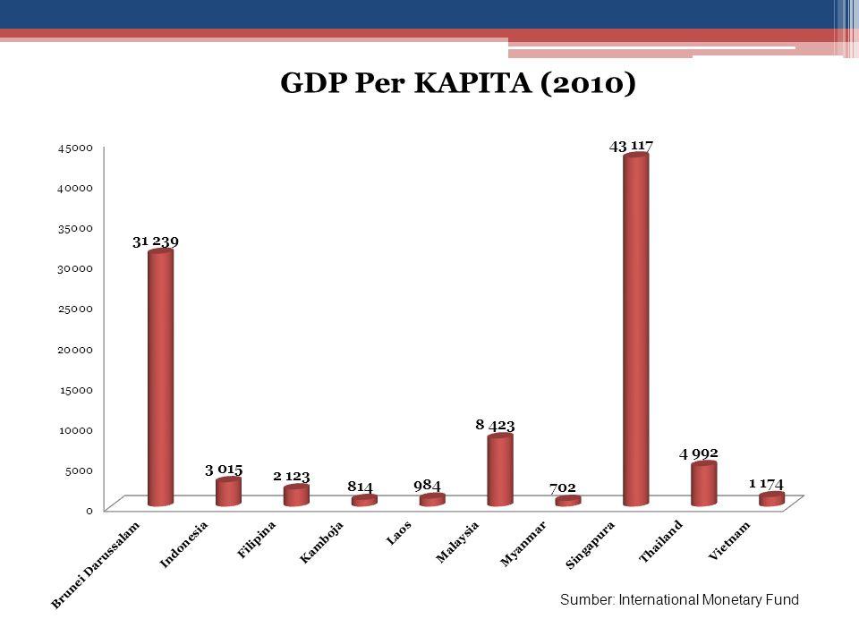 GDP Per KAPITA (2010) Sumber: International Monetary Fund
