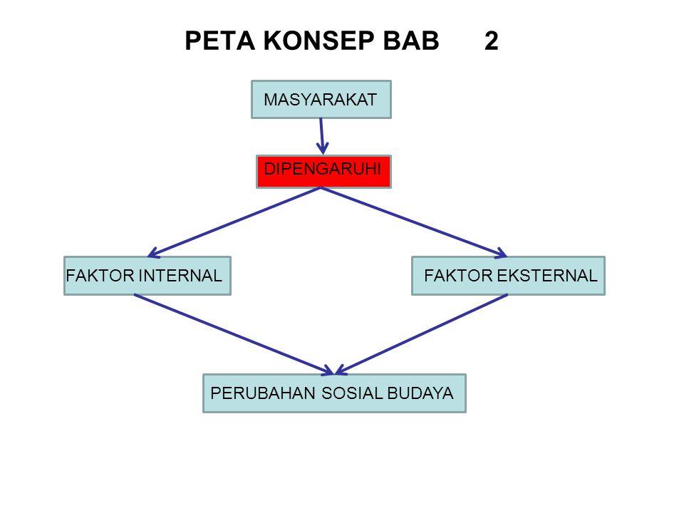 PETA KONSEP BAB 2 MASYARAKAT DIPENGARUHI FAKTOR INTERNALFAKTOR EKSTERNALPERUBAHAN SOSIAL BUDAYA