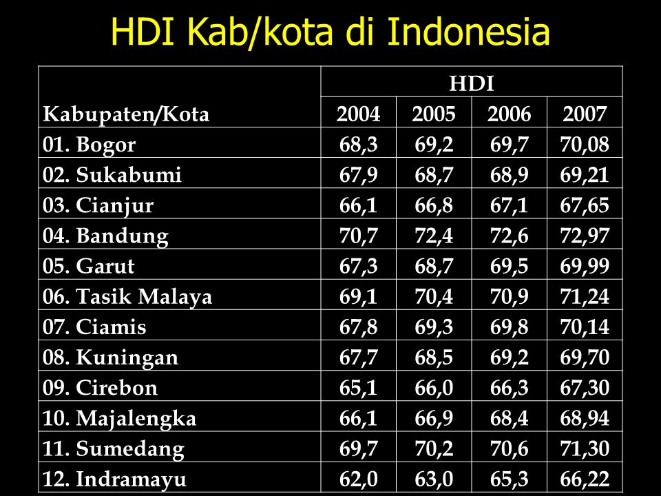 HDI Kab/kota di Indonesia Kabupaten/Kota HDI 2004200520062007 01. Bogor68,369,269,770,08 02. Sukabumi67,968,768,969,21 03. Cianjur66,166,867,167,65 04